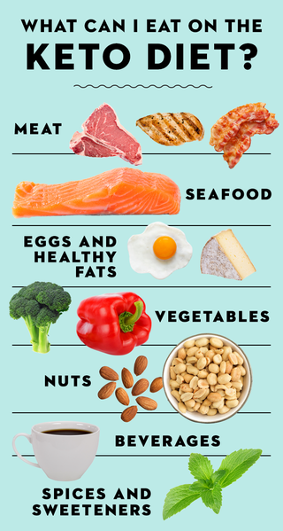 gh-keto-diet-what-to-eat-1592519339